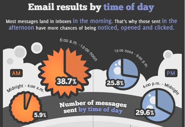 GetResponse Infographic: Email Send Times