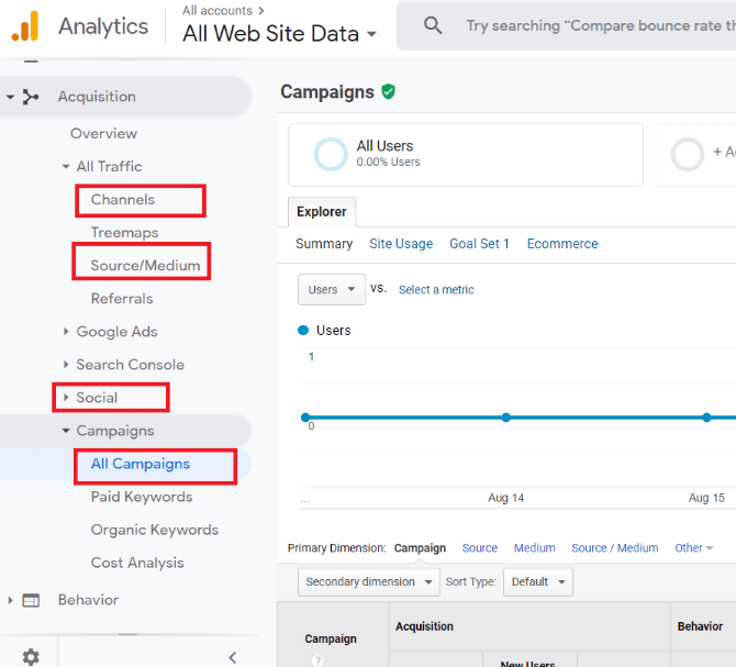 UTM Parameters in Google Analytics