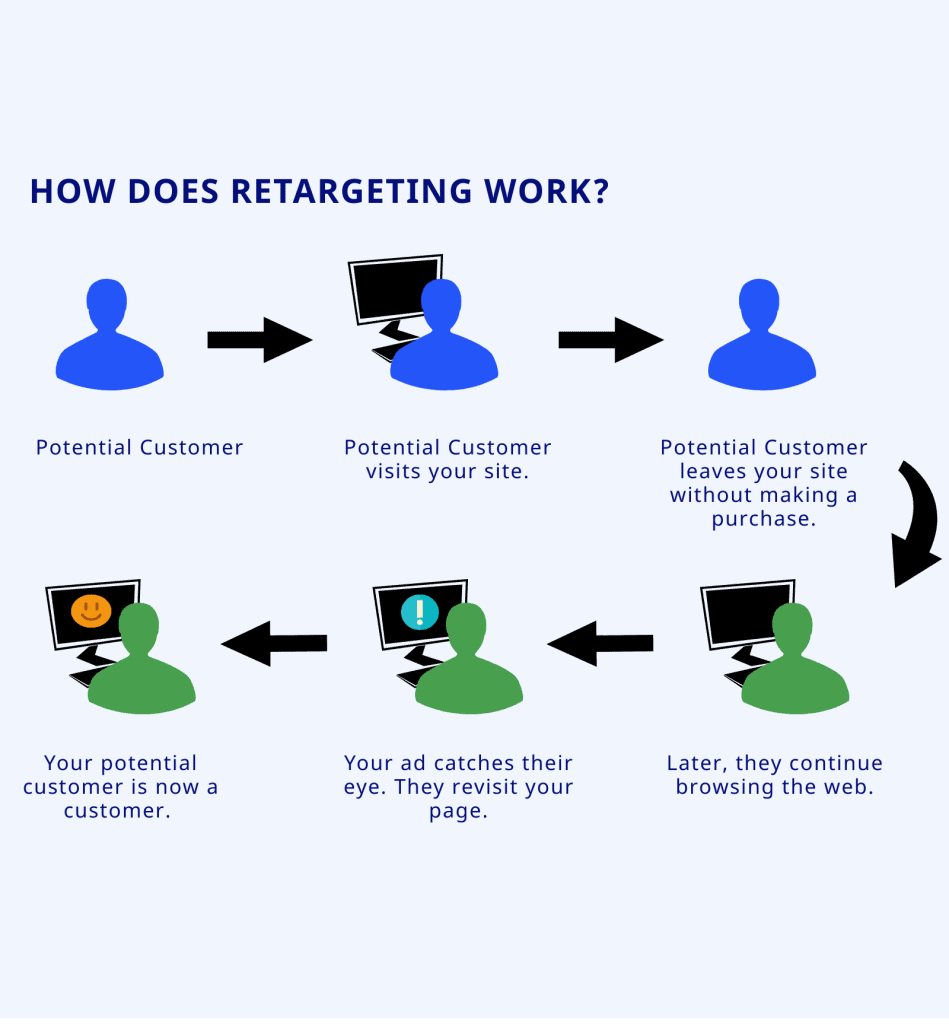 retargeting infographic (showing visual explanation of retargeting practice)